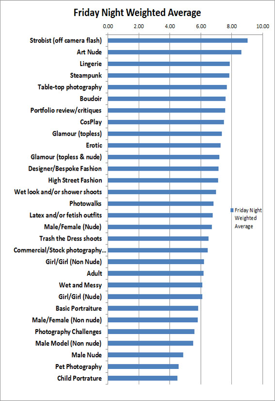 Friday Night Average Interest Graph