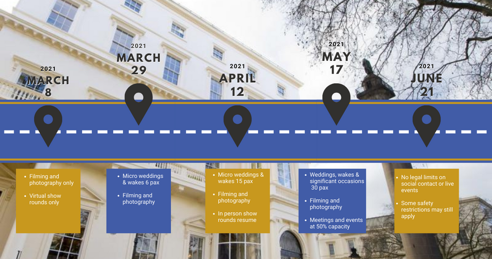 Reopening Roadmap | {10-11} Carlton House Terrace