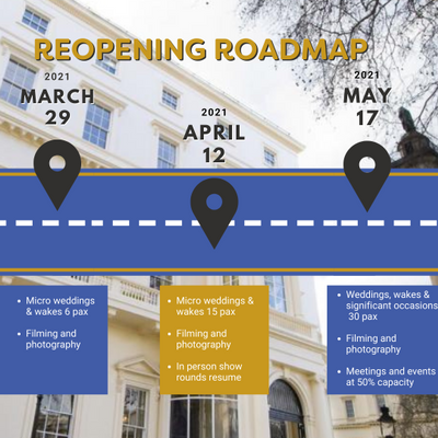 Infographioc of a road showing key reopening dates overlaid an image of the exterior of {10-11} Carlton House Terrace, a Georgian townhouse