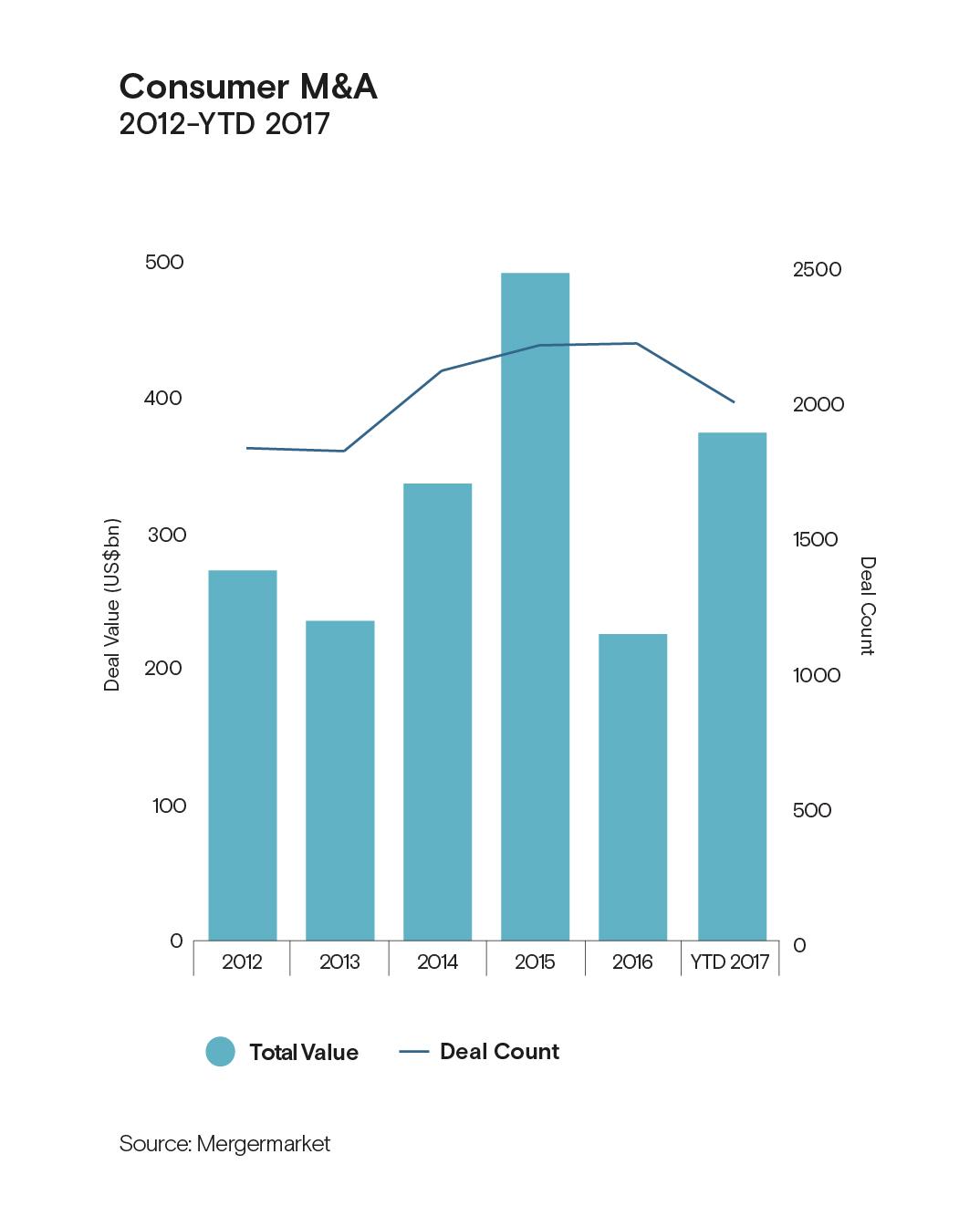 5 Charts That Represent 2017s Ma Activity Mergermarket