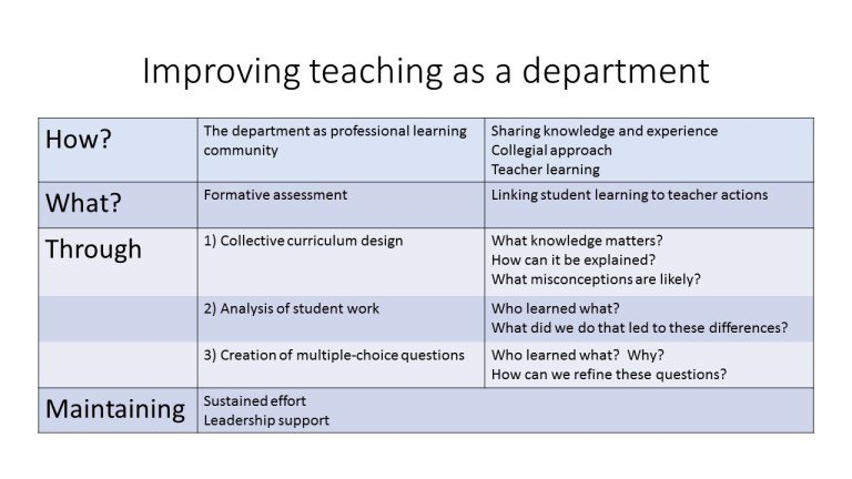 Improving teaching as a department