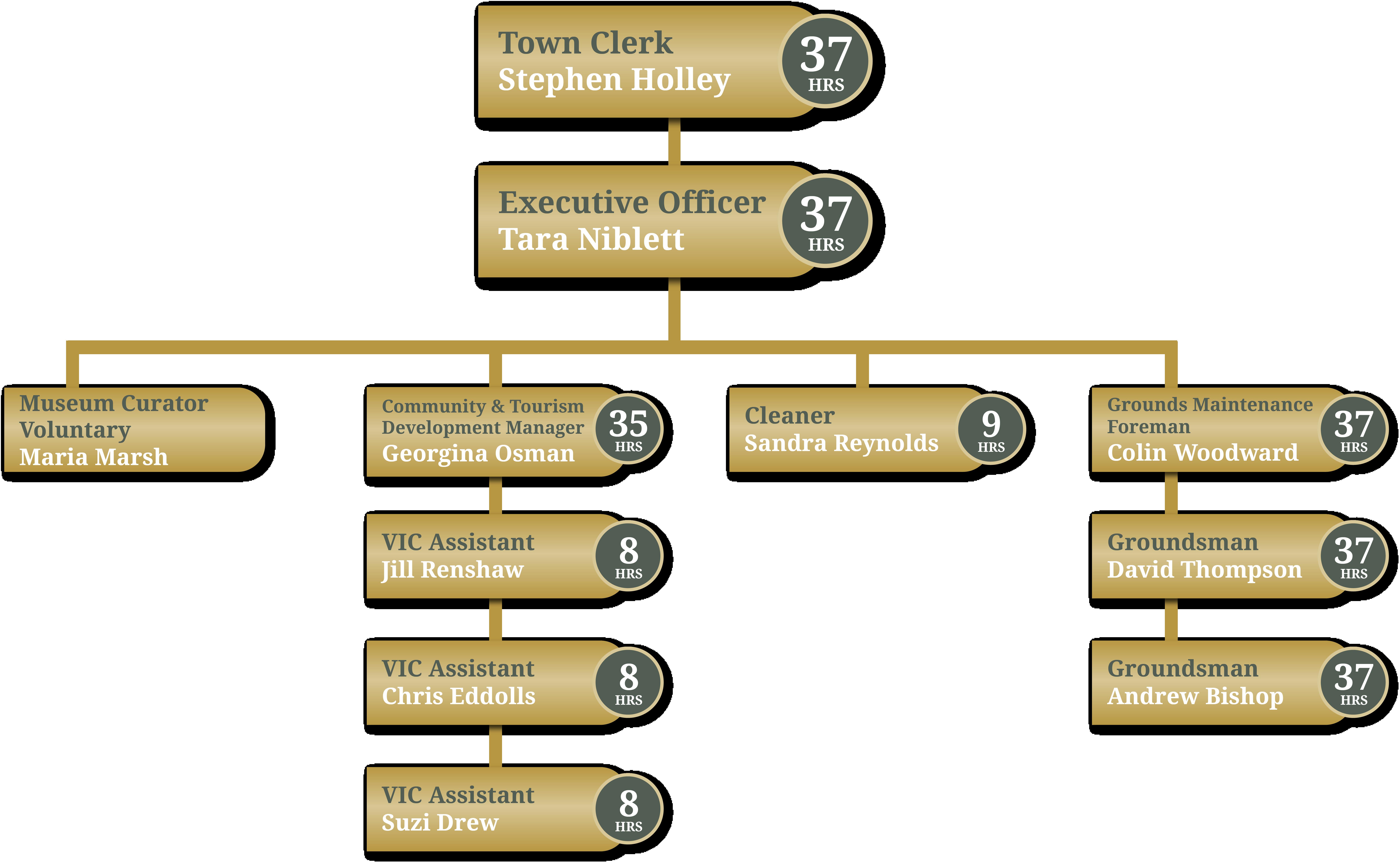 Tetbury Staff Structure