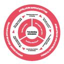 Essential frameworks for enhancing student success: Transforming Assessment in Higher Education