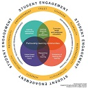 Essential frameworks for enhancing student success: Student Engagement Through Partnership