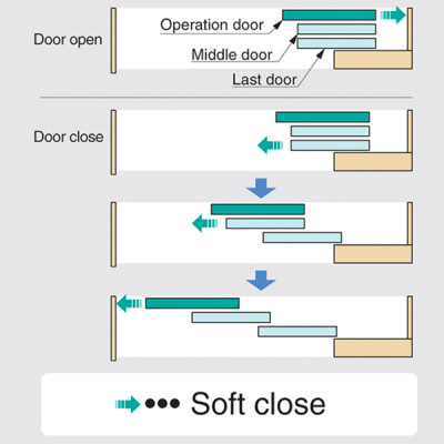 Multiple synchronized sliding door system