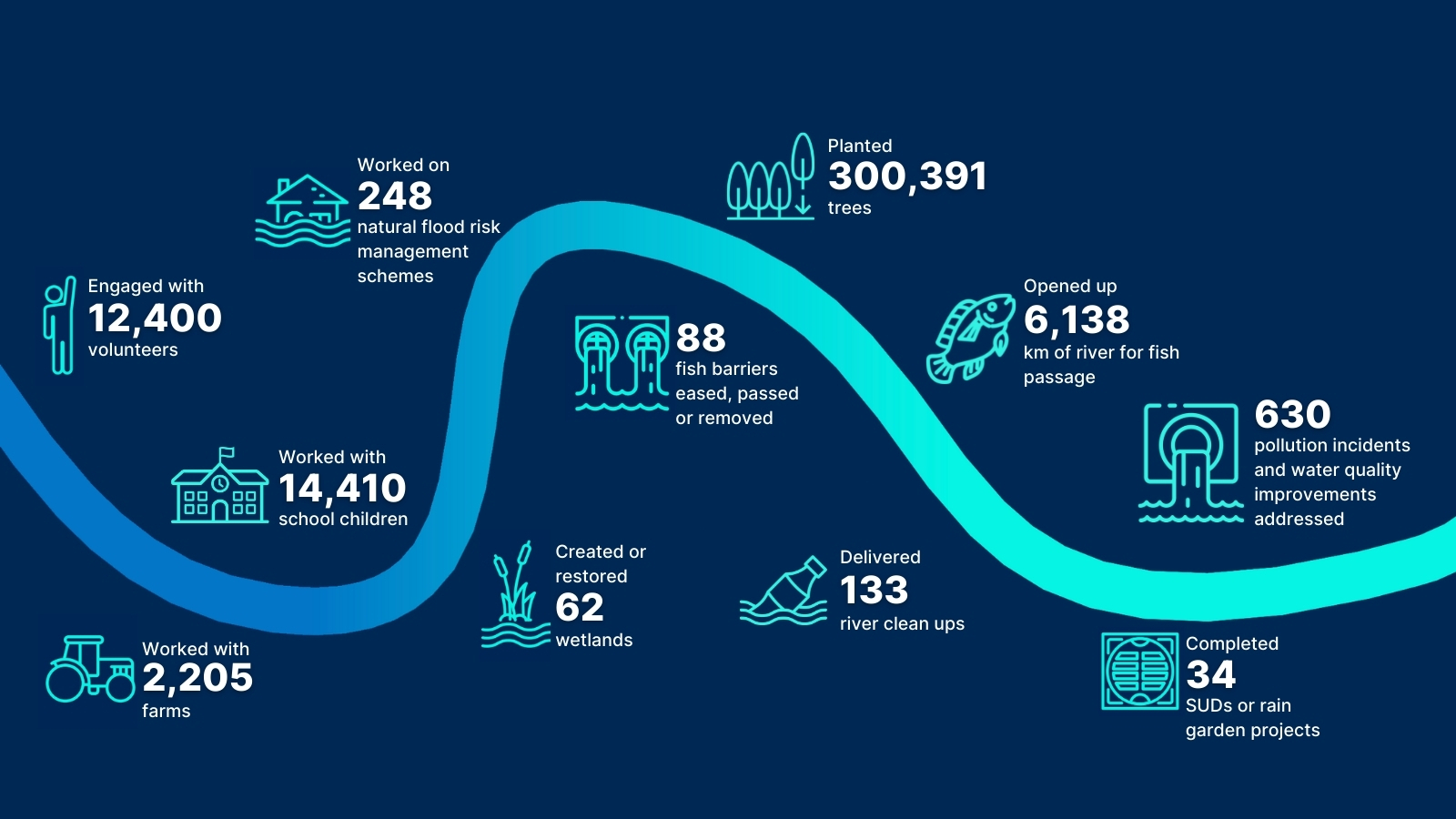 Infographic showing Rivers Trusts' impact in 2020