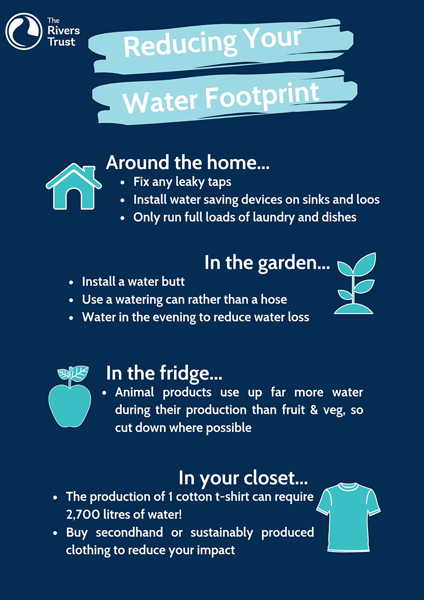Reducing Your Water Footprint Drought