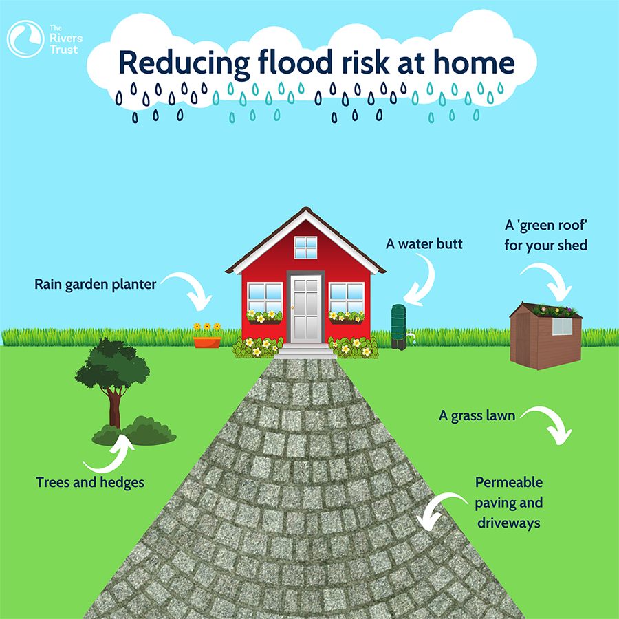 Reducing flood risk at home