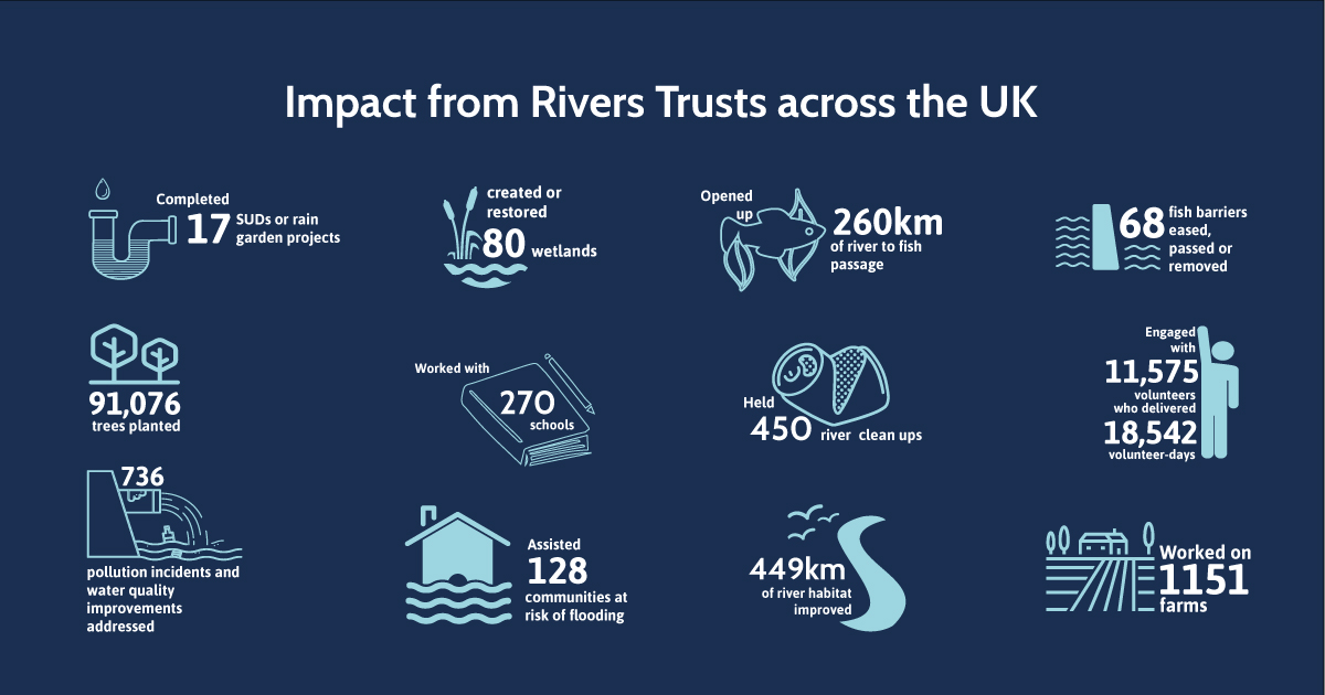 Impact of Rivers Trusts across the UK