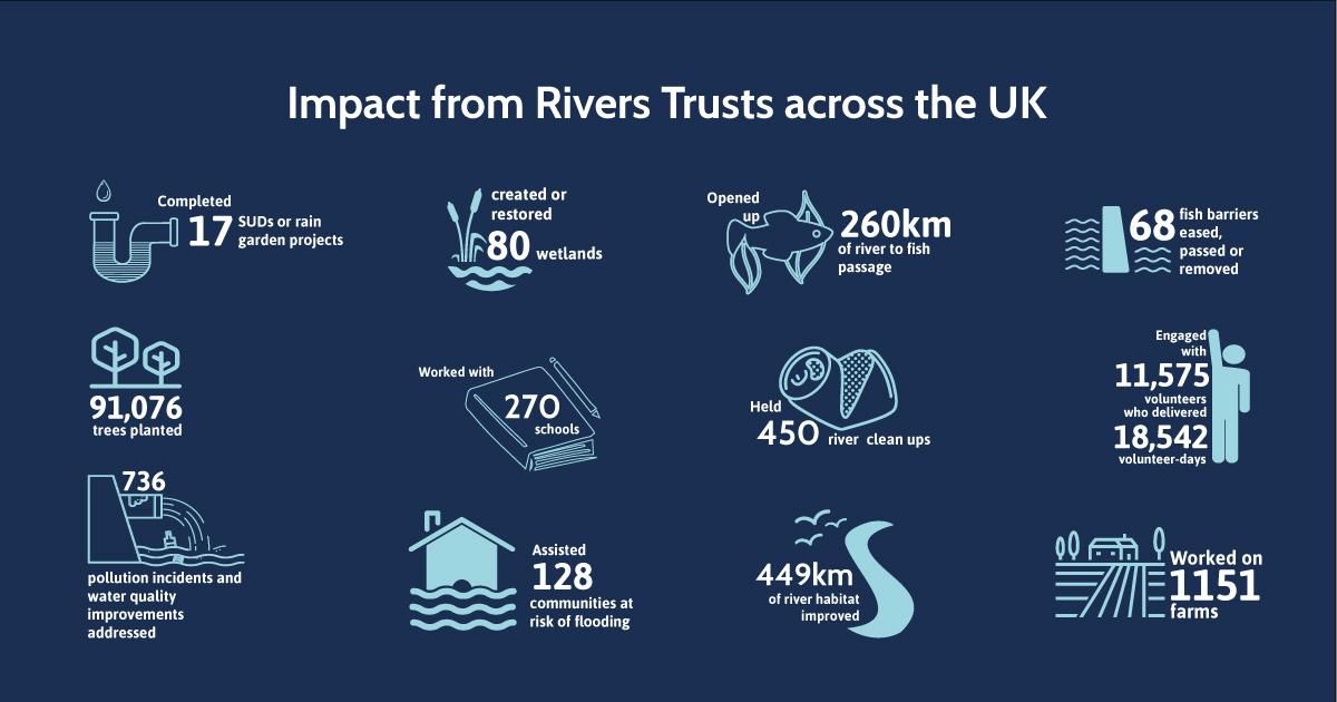 Impact of Rivers Trusts across the UK