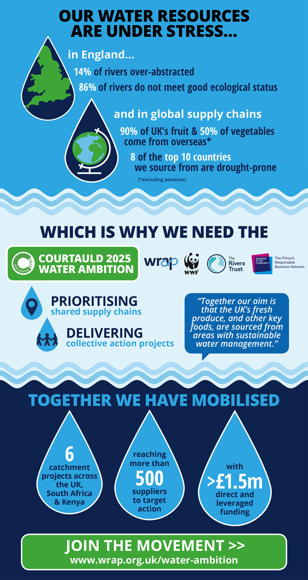 Water Stewardship Infographic