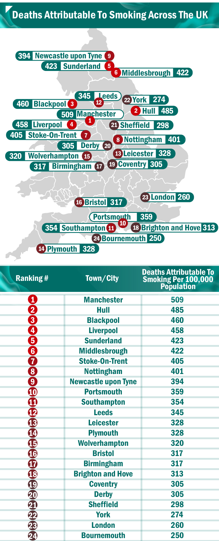 deaths-by-smoking-across-the-uk