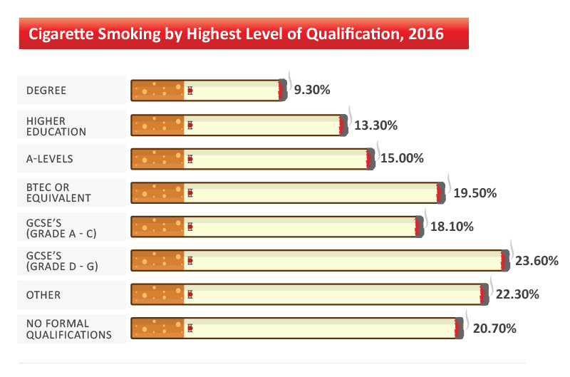 smoking-by-qualification