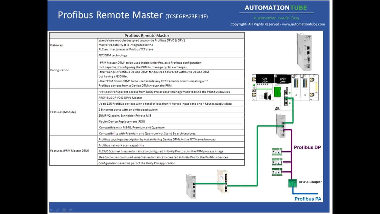 AutomationTube | M580 Hardware IO Solutions & Gateways