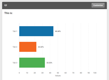 """An example bar chart in the SmartSurvey report tool. Above it to the right is a button that reads """"customise"""""""