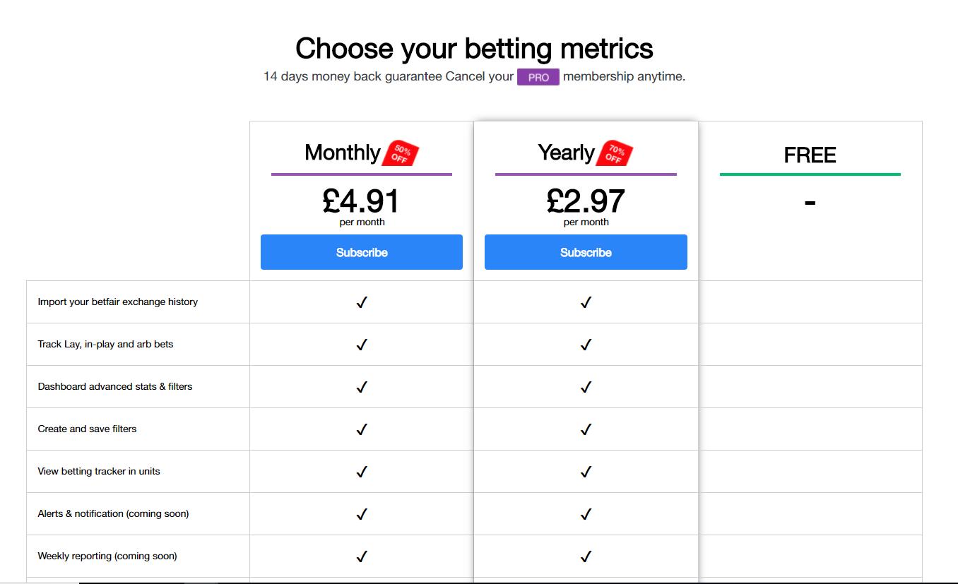 Bettingmetrics Pro Memberships tiers