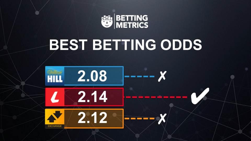 betting odds bettingmetrics 5