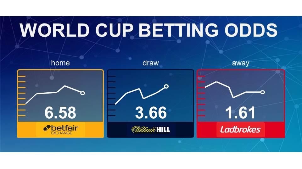 betting odds bettingmetrics 6