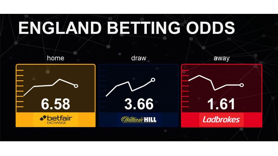 betting odds bettingmetrics 7