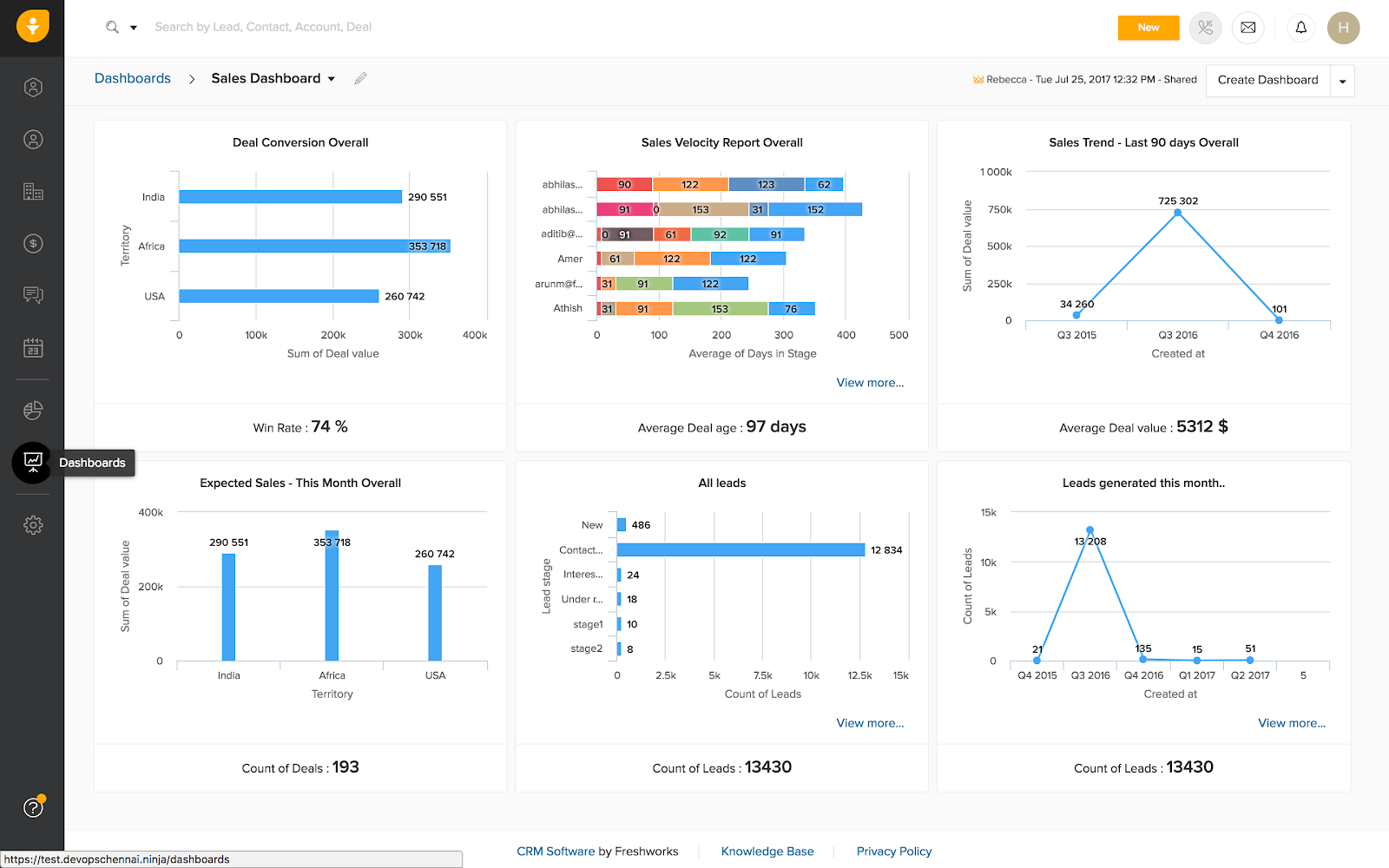 Dashboards and report generation