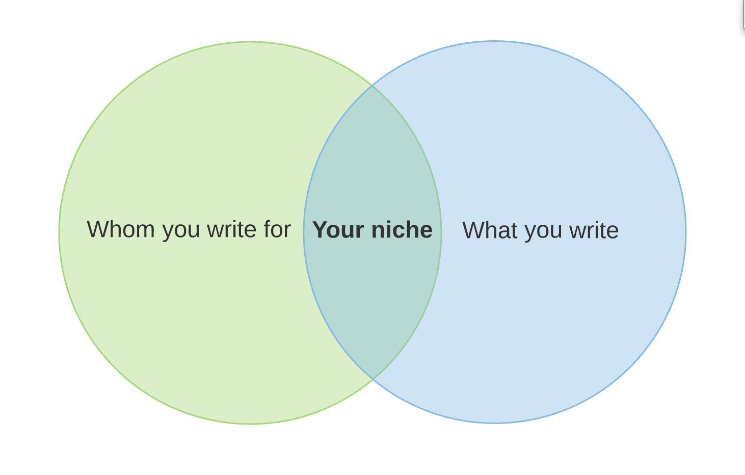 Venn Diagram for Your niche