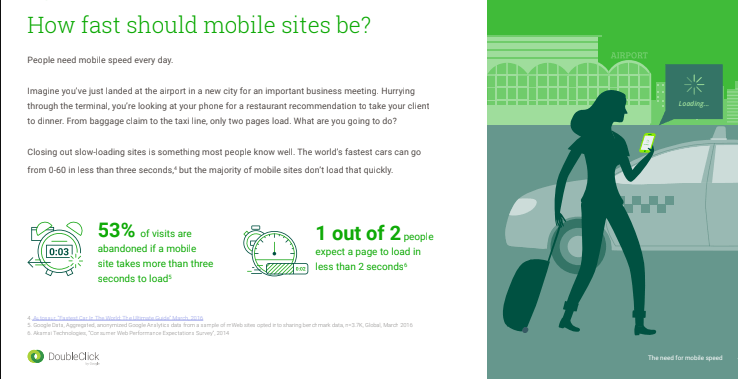 Doubleclick mobile page loading speed