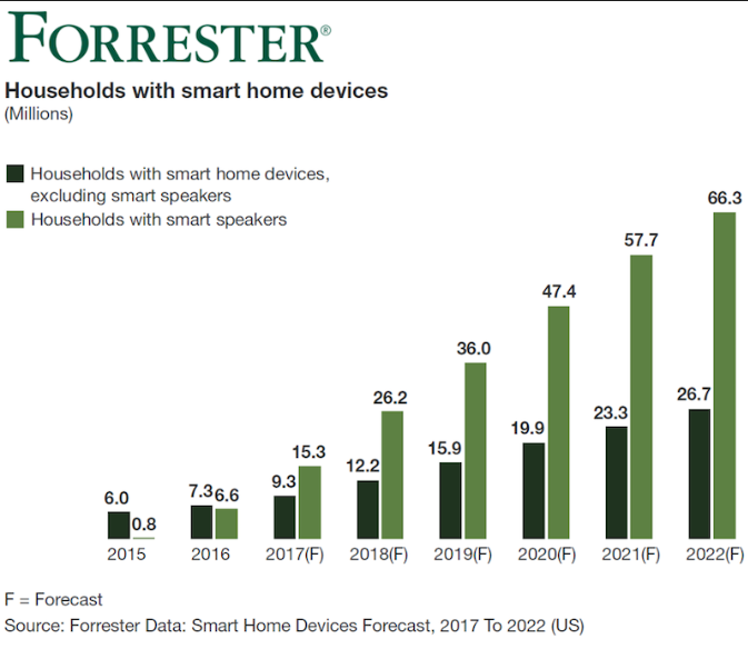 Forrester Household with smart home devices graph