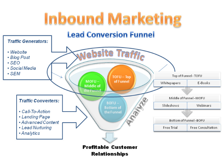 inbound marketing for your small business