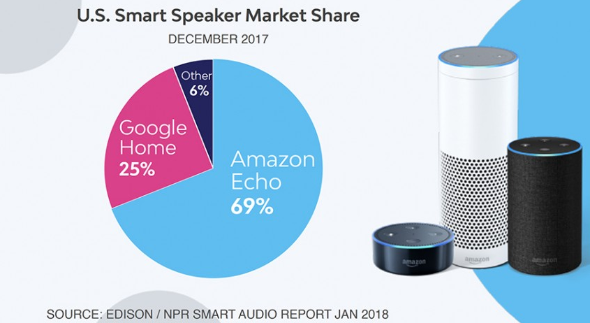 US Smart Speaker Market Share Dec 2017