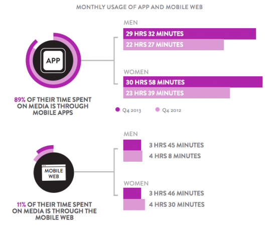 Monthly usage of app and mobile web