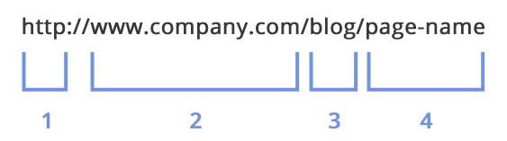 Optimal URL Format