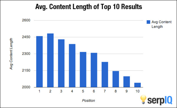 does increased average article length improve rankings