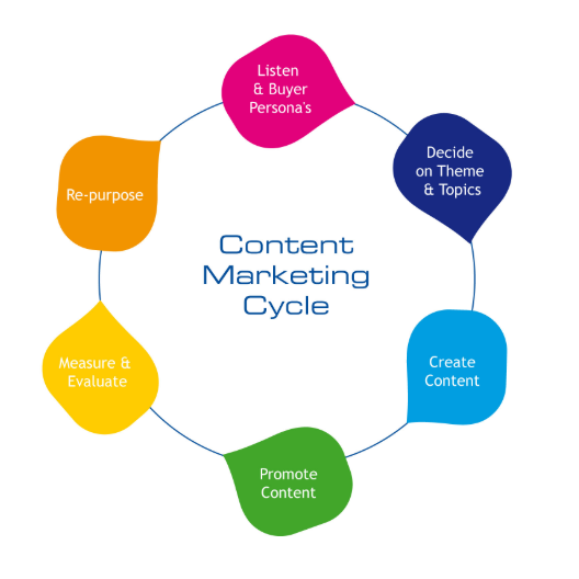 content marketing cycle