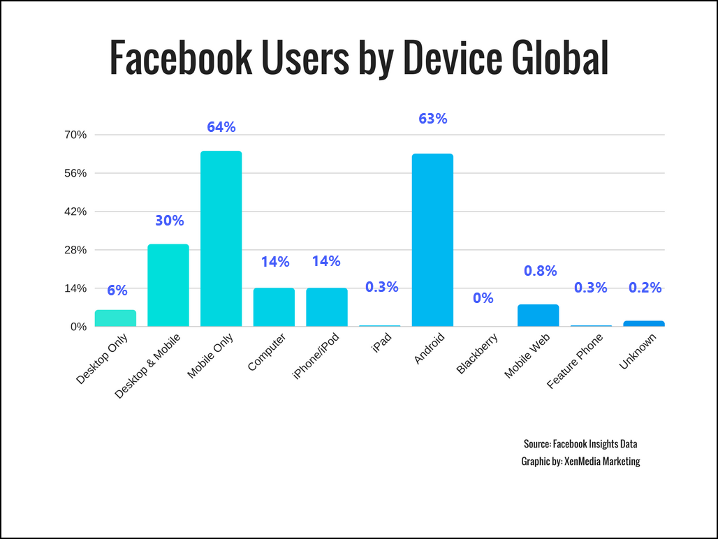 Facebook Users by Device Global