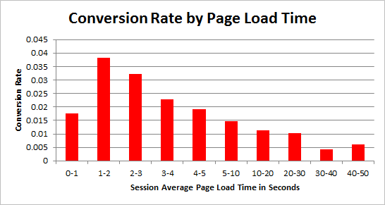 page loading speed for better conversions