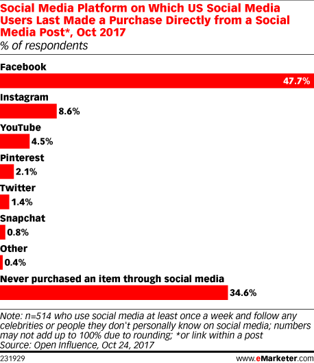 purchasers made via social post