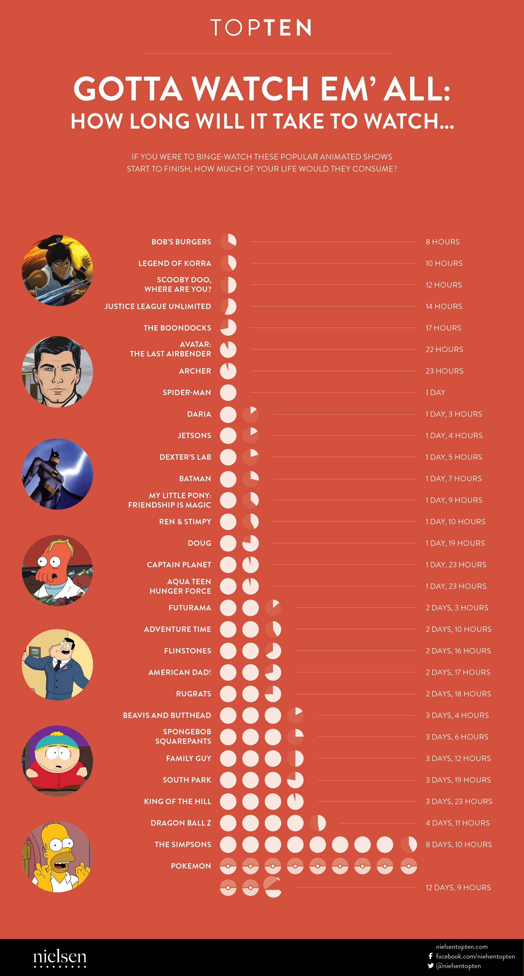 top ten netflix infographic