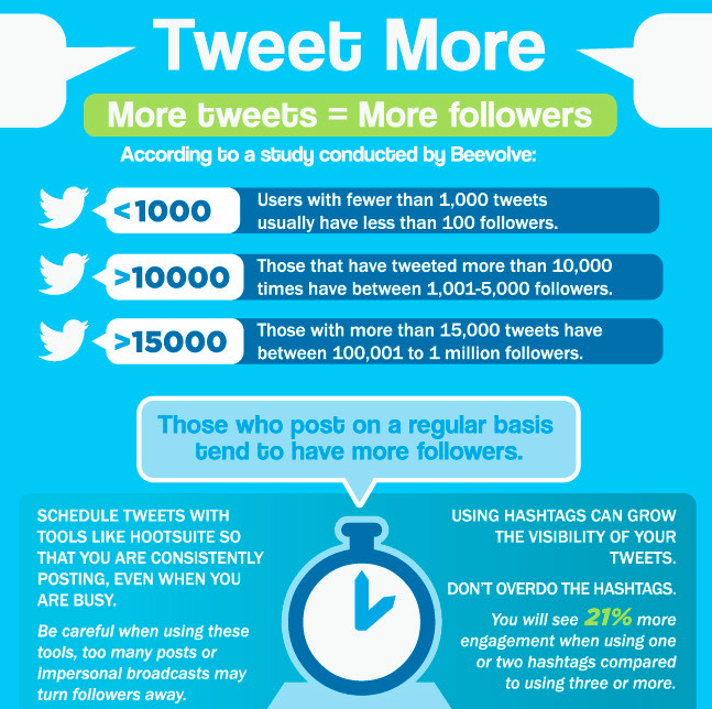 tweet more infographic