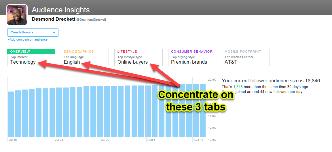 twitter analytics - concentrate on 3 tabs