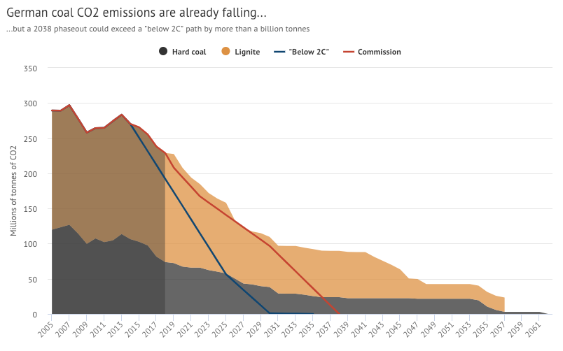How far would Germany's 2038 coal phaseout breach Paris