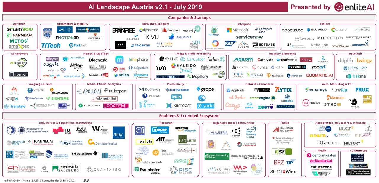 AI Landscape Sommer 2019