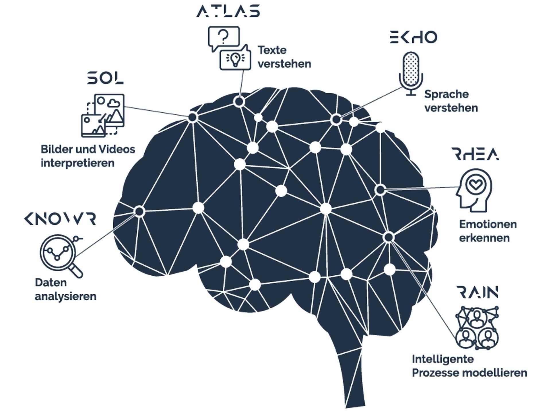 Der KI-Baukasten dür nachhaltige Smartifizierung