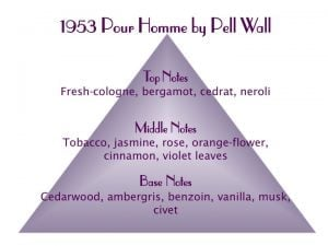 1953 Pour Homme Scent Pyramid