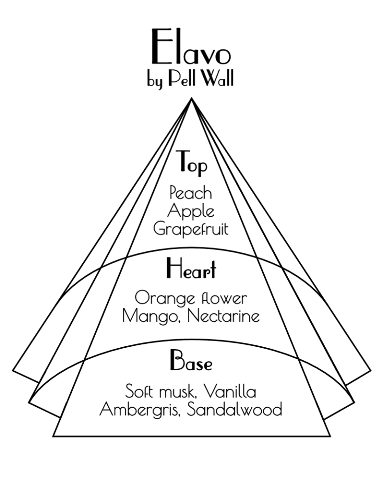 Elavo Scent NotesPyramid