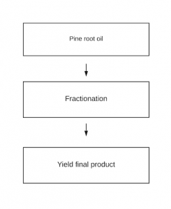 Guaiacol process flow