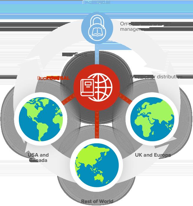 BookGLOBAL   Global Printing   Printondemand-worldwide