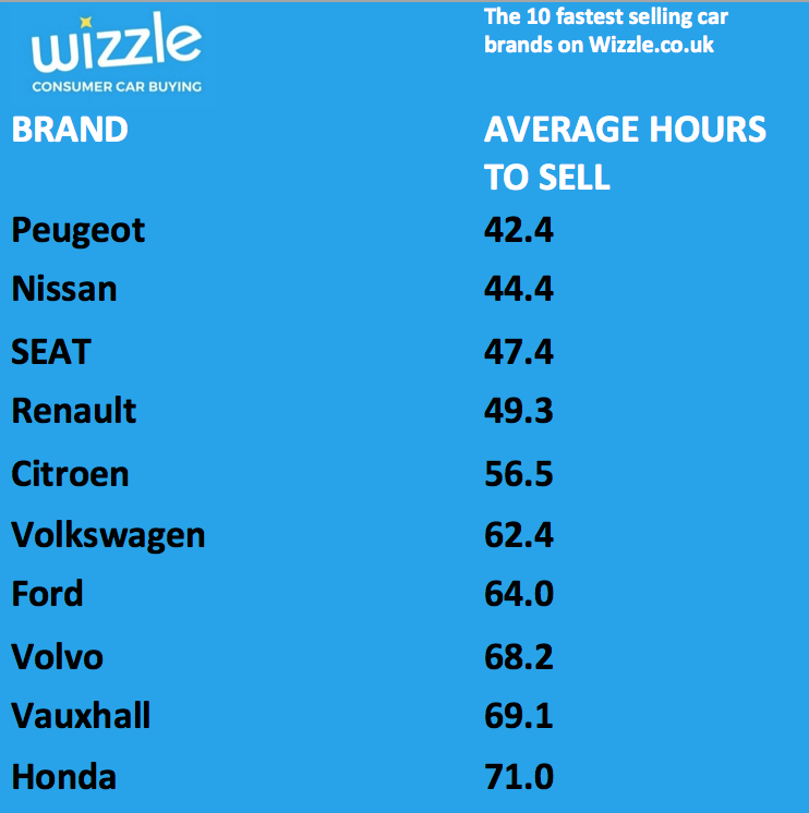 Table of car brands