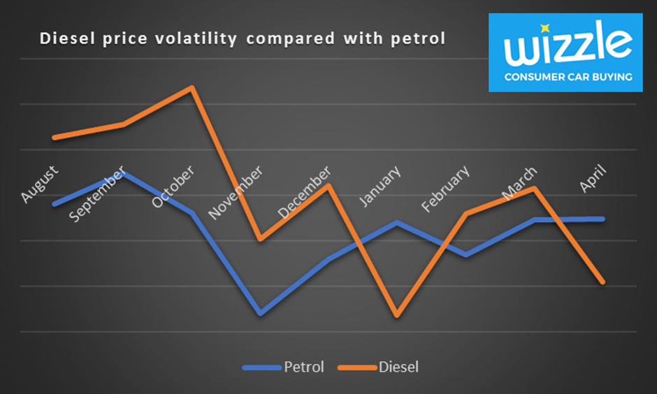 Diesel price vs petrol price
