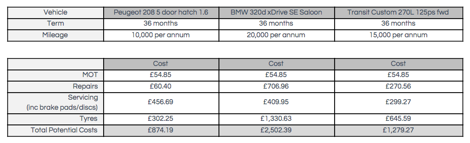 compare leasing prices