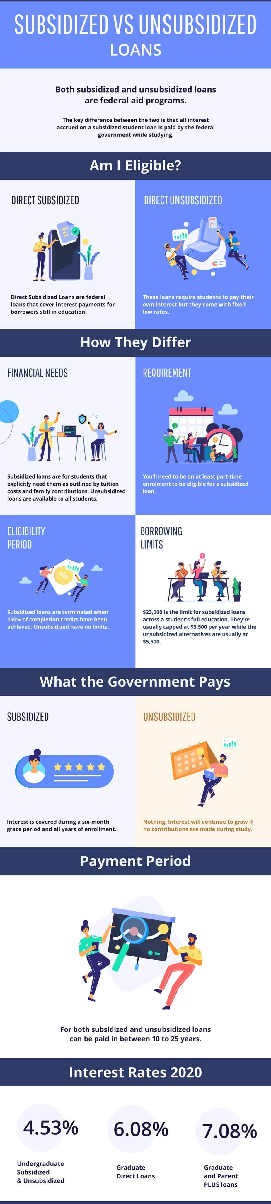 Subsidized vs Unsubsidized